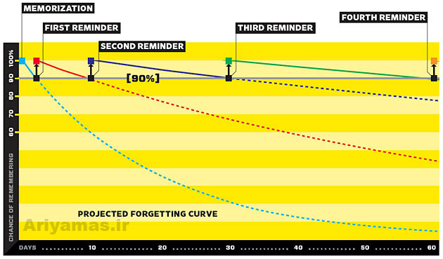 forgetting-curve-wired-wozniak